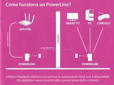 Powerline! Questi dispositivi, intelligenti e poco ingombranti, utilizzano l'impianto elettrico esistente per fornire la connettività completa: basta inserirli nelle normali prese di corrente.
