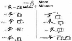 Wechselpräpositionen mit Akkusativ