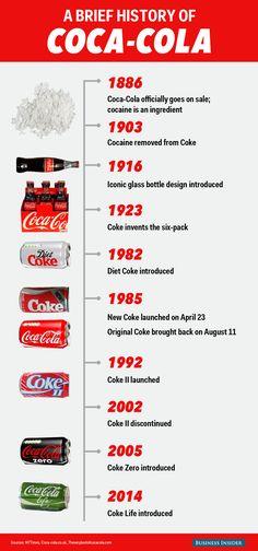 91 best coca cola timeline images always coca cola coca cola