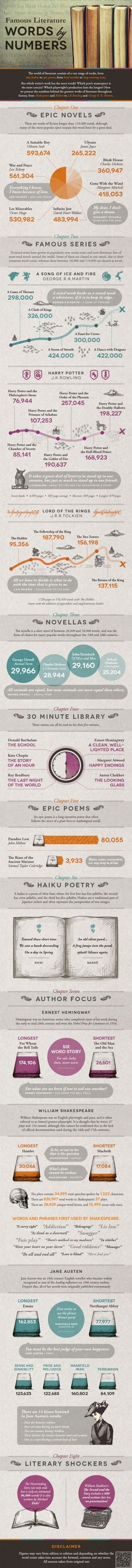 11. #Reading - 18 Best Infographics for All You #Writers out There ... → #Books #Thing