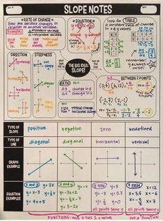 Slope Graphic Organizer Algebra Slopes -- from teacherspayteachers, Miss Jude Math Algebra Activities, Maths Algebra, Teaching Math, Teaching Resources, Math Math, Calculus, Math Teacher, Math Worksheets, Math Fractions