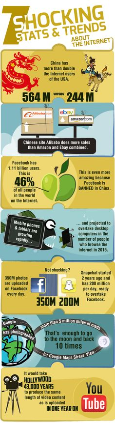 7 Socking Stats & Trends About The Internet