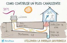 """Fabrica un """"pozo canadiense"""" y ahorra hasta un 70% en la factura de la luz – La voz del muro"""