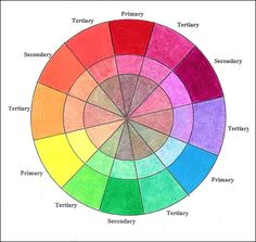 The color wheel divides the spectrum of color into categories. Primary colors (red, blue, yellow); secondary colors (green, orange, purple); and tertiary colors.