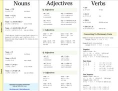 Japanese Conjugation Cheat Sheet