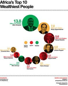 Afrographique (An infographic depicting the ten wealthiest...)