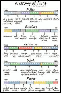 Anatomy of films.