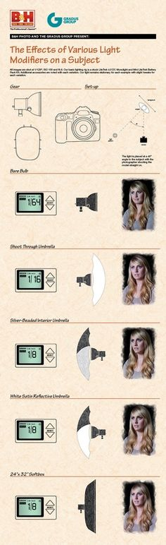 Infographic: The Effects of Various Light Modifiers on a Subject | BH Insights
