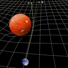 General relativity predicts the gravitational bending of light by massive bodies