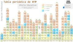 Toda la información de las titulaciones de #FP   http://bit.ly/2oUuogb  por @tecnifor vía @cpatriciadp #oriéntate