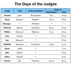 the judges chart with scripture references pdf the days of the judges ...