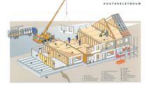 Houtskeletbouw kan op twee manieren toegepast worden: het kan ter plekke in elkaar getimmerd worden, of het kan in de fabriek per geveldeel klaar gemaakt worden en in één keer op de bouwplaats gemonteerd worden. Vloeren zijn ook van hout. Het dak kan naar wens ter plekke opgebouwd worden of in één keer geplaatst worden door middel van 'dakdozen'.