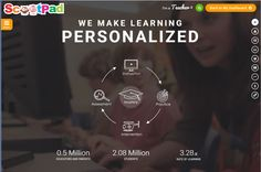 ScootPad: Where Learning gets personalized and accelerated! Class App, My Dashboard, Student Learning, Assessment, Students, Content, Education, Onderwijs, Learning