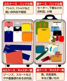 旅行前の人は全員チェック!スーツケースのパッキングは「4分割の法則」で | RETRIP Suitcase Packing, Packing List For Travel, Rv Travel, Travel Style, Travel Tips, Travel Ideas, Life Hackers, Winter Travel, Good To Know