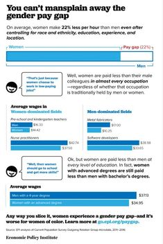 23 best wage gap equal pay images wage gap equal pay gender rh pinterest com