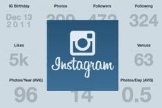 Instagram Monitoring & Analytics – Wie performt mein Unternehmen auf Instagram