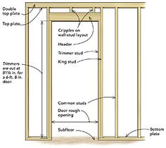 How To Build A Door Frame From Scratch | Allcanwear org