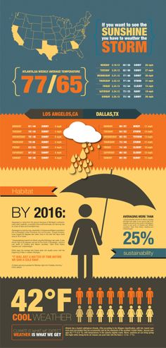 Weather Sustainability Infographic by Quintavious Shephard, via Behance #green #sustainability #rmogreen