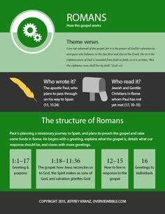 The bible 306385580893853949 - Romans: the infographic – The Overview Bible Project Source by oumfeute Bible Study Notebook, Bible Study Tools, Scripture Study, Bible Journal, Book Of Romans Bible, Bible Scriptures, Understanding The Bible, Bible Notes, Bible Teachings