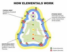 How Elementals Work Body Anatomy, Trauma, Spirituality, Knowledge, Positivity, Student, Life, Auras, Health Articles