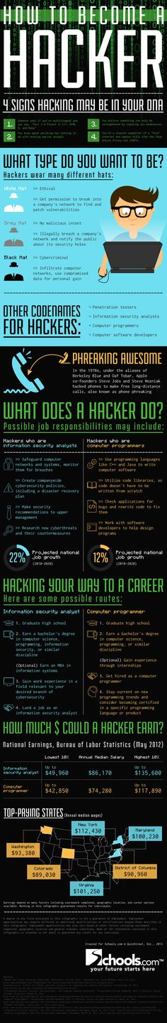 How to Become a Hacker White hat, grey hat, or black hat: How To Become a Hacker (Infographic).White hat, grey hat, or black hat: How To Become a Hacker (Infographic). Computer Coding, Der Computer, Computer Technology, Computer Programming, Computer Science, Computer Hacker, Computer Engineering, Programming Languages, Linux
