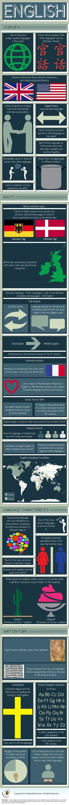 Infographic of English Language