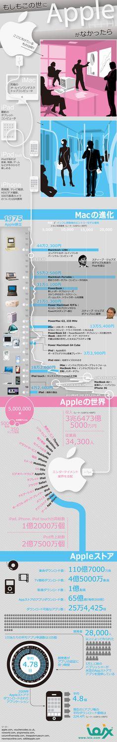 Appleに関する様々な情報を一枚にまとめた、もしもこの世にAppleがなかったら?を想像してみたくなるインフォグラフィックです。...