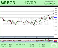 MARFRIG - MRFG3 - 17/09/2012 #MRFG3 #analises #bovespa