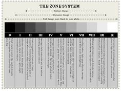 """""""The Zone System is a framework for understanding exposure and development and visualizing their effect in advance. Areas of different luminance in the subject are related to exposure zones, and these in turn to appropriate values of gray in the final print. Thus careful exposure and development…"""