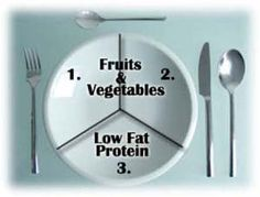 Healthy food portions using the ZONE diet & Crossfit