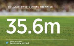 Twitter: Brasile vs Germania segna il record: 35,6 milioni di tweet! #Brasile2014 #twitter #mondiali
