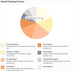 The 2013 Local Search Ranking Factors