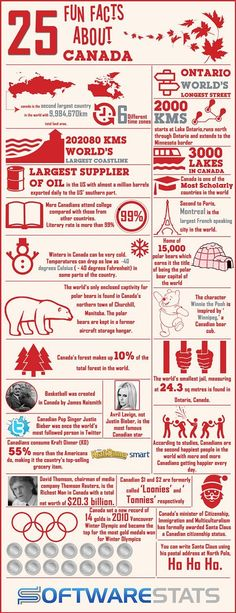 These are a few fun facts about Canada. Canada is a big country with the longest coastline. It is also one of the countries with the highest literacy rate. Find out more interesting facts about Canada in our infographics. Toronto Canada, Canada 150, Canada Funny, Fotos Do Canada, Fun Facts About Canada, Canada Facts For Kids, Interesting Facts About Canada, Ontario, Canada Day Party