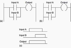A timing diagram for the ladder logic in figure 1 automation plc ladder logic functions for electrical engineers ccuart Gallery