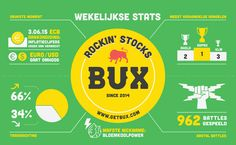 2015: Week 23 What has been happening at BUX over the week? Our weekly infographic tells you all! (let op: je kunt geld verliezen)
