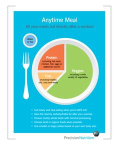 """Better version of """"My Plate"""": Precision Nutrition's eating guidelines for…"""