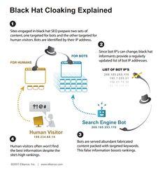 """Come funziona la tecnica black-hat chiamata """"cloaking"""""""