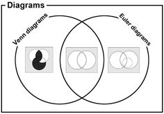 The difference between Venn and Euler diagrams