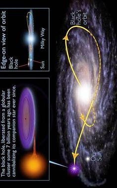 Hubble Space Telescope - Black hole's wild ride through the Milky Way