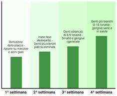 Biowhite - Bar Chart, Bar Graphs