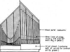 Room Acoustics Auditorium Architecture, Room Acoustics, Art School, Architecture Design, Rooms, Gallery, Bedrooms, Roof Rack, School Of Arts