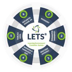 Wyzwaniem branży szkoleń pozostaje efektywność działań, rozumiana jako skuteczne rozwiązanie umożliwiające systemowe wdrażanie nowych kompetencji pracowników w codzienność pracy. LETS® tworzy nowy kierunek szkoleń dla HR - to autorskie, kompleksowe rozwiązanie wspierające budowanie środowiska uczenia się w organizacji, ułatwiające transfer kompetencji i podnoszenie efektywności działań szkoleniowych.