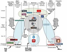 Graph of trustworthy news sources, mapping their bias and how in-depth they are. Created by Vanessa Otero.