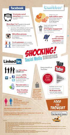 Shocking! Social Media statistics #infographic