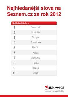 1. Facebook, 2. YouTube, 3. Google... Oceňuju, že Seznam nejhledanější slova 2012 necenzuroval http://23d.cz/Wt6Atf