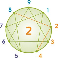 The Type 2 Enneagram