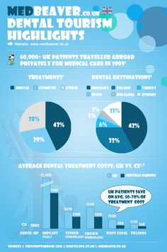 Why it's worth going abroad for dental treatment...