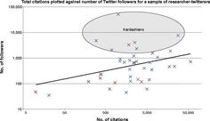 Scientific Credibility and The Kardashian Index :    The Kardashian index is a semi-humorous metric invented to the reveal how much trust you should put in a scientist with a public image.  In The Kardashian index: a measure of discrepant social media profile for scientists the author writes:  I am concerned that phenomena similar to that of Kim Kardashian may also exist in the scientific community. I think it is possible that there are individuals who are famous for being famous  and  a…