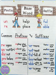 Prefixes and Suffixes Anchor Chart for Anchors Away Monday  {FREE TASK CARDS!} by Crafting Connections!