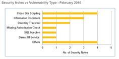 Sap system vulnerabilities Feb 2016